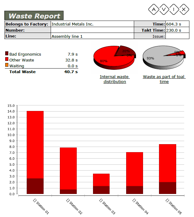 Method Waste Report